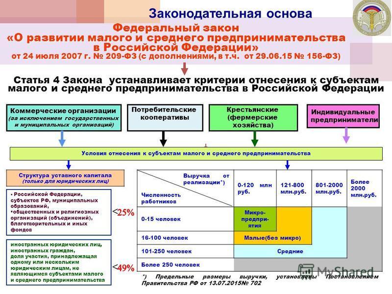 Законодательная основа Федеральный закон «О развитии малого и среднего предпринимательства в Российской Федерации» от 24 июля 2007 г. 209-ФЗ (с дополнениями, в т.ч. от 29.06.15 156-ФЗ) Федеральный закон «О развитии малого и среднего предпринимательст