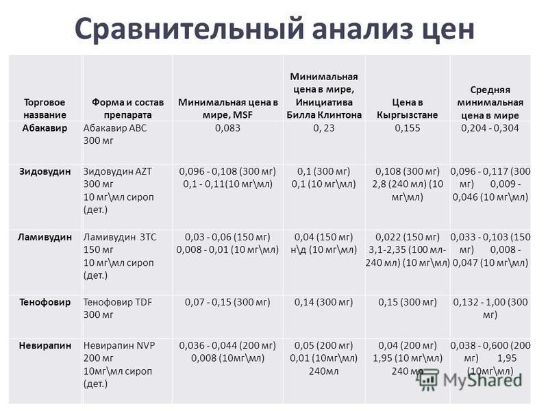 Сравнительный анализ цен Торговое название Форма и состав препарата Минимальная цена в мире, MSF Минимальная цена в мире, Инициатива Билла Клинтона Цена в Кыргызстане Средняя минимальная цена в мире Абакавир Абакавир АВС 300 мг 0,0830, 230,1550,204 -