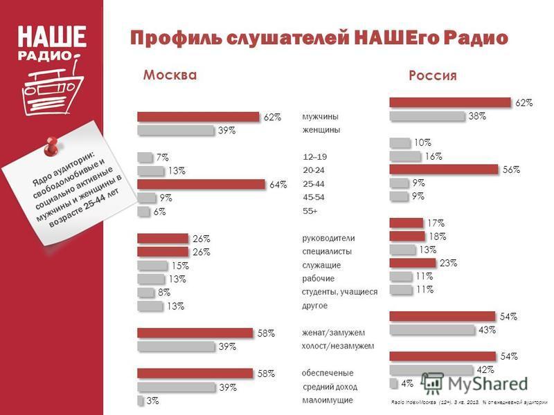 Профиль слушателей НАШЕго Радио Radio Index-Москва (12+). 3 кв. 2013. % от ежедневной аудитории Ядро аудитории: свободолюбивые и социально активные мужчины и женщины в возрасте 25-44 лет Москва Россия