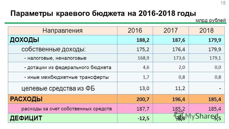 Параметры краевого бюджета на 2016-2018 годы млрд рублей Направления 201620172018 ДОХОДЫ 188,2187,6179,9 собственные доходы: 175,2176,4179,9 - налоговые, неналоговые 168,9173,6179,1 - дотации из федерального бюджета 4,62,00,0 - иные межбюджетные тран