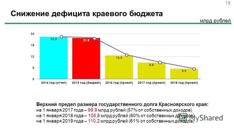 Снижение дефицита краевого бюджета млрд рублей 16 Верхний предел размера государственного долга Красноярского края: на 1 января 2017 года – 99,9 млрд рублей (57% от собственных доходов) на 1 января 2018 года – 105,8 млрд рублей (60% от собственных до