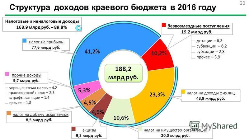 Структура доходов краевого бюджета в 2016 году 41,2% 10,2% 23,3% 10,6% 5,3% 4,5% 4,9% 188,2 млрд руб. безвозмездные поступления 19,2 млрд руб. 20 дотации – 6,3 субвенции – 6,2 субсидии – 2,8 прочее – 3,9 Налоговые и неналоговые доходы 168,9 млрд руб.