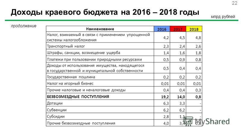 Доходы краевого бюджета на 2016 – 2018 годы 22 Наименование 201620172018 Налог, взимаемый в связи с применением упрощенной системы налогообложения 4,24,54,8 Транспортный налог 2,32,42,6 Штрафы, санкции, возмещение ущерба 1,41,61,8 Платежи при пользов