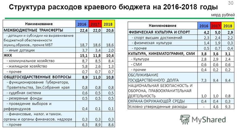 30 млрд рублей Наименование 201620172018 МЕЖБЮДЖЕТНЫЕ ТРАНСФЕРТЫ 22,422,020,6 - дотации и субсидии на выравнивание бюджетной обеспеченности муниц.образов., прочие МБТ 18,718,6 - иные дотации 3,73,42,0 ЖКХ 15,111,810,4 - коммунальное хозяйство 8,78,58