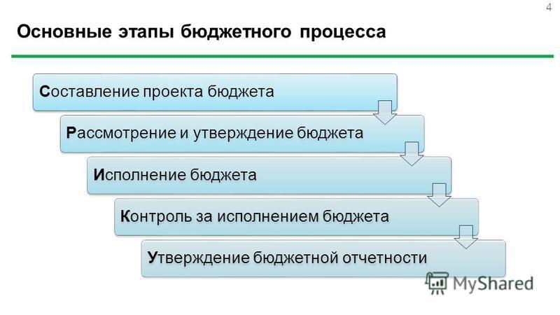 Основные этапы бюджетного процесса Составление проекта бюджета Рассмотрение и утверждение бюджета Исполнение бюджета Контроль за исполнением бюджета Утверждение бюджетной отчетности 4