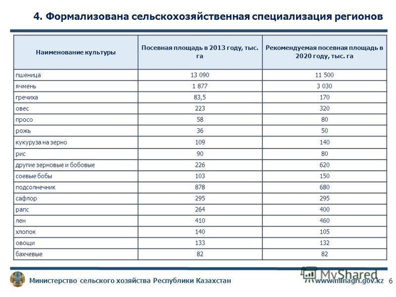 4. Формализована сельскохозяйственная специализация регионов www.minagri.gov.kz Министерство сельского хозяйства Республики Казахстан Наименование культуры Посевная площадь в 2013 году, тыс. га Рекомендуемая посевная площадь в 2020 году, тыс. га пшен