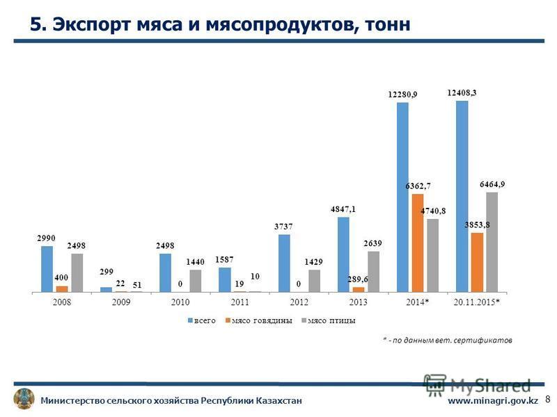 * - по данным вет. сертификатов www.minagri.gov.kz Министерство сельского хозяйства Республики Казахстан 5. Экспорт мяса и мясопродуктов, тонн 8