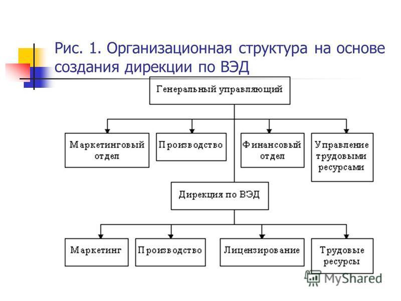 Рис. 1. Организационная структура на основе создания дирекции по ВЭД