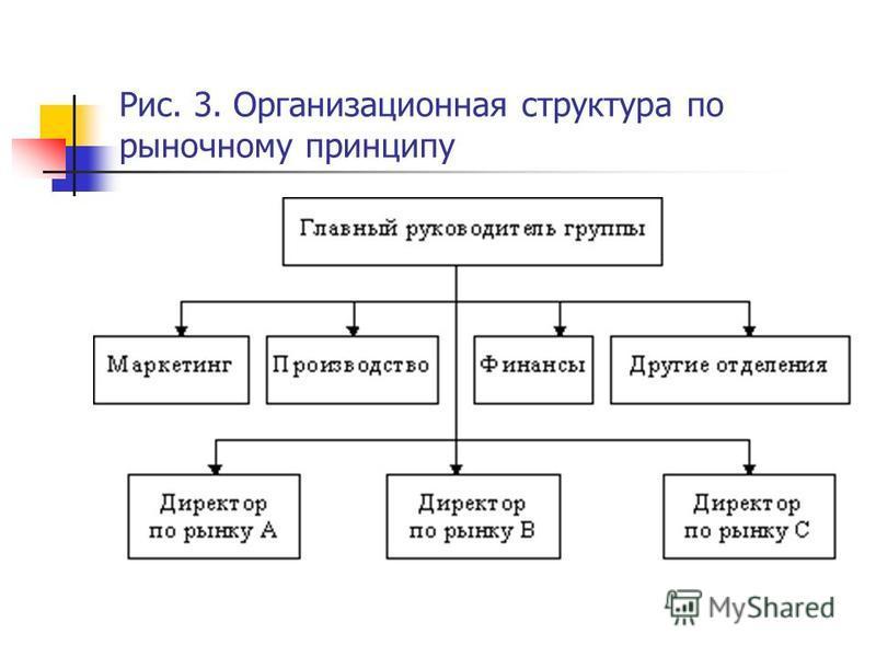 Рис. 3. Организационная структура по рыночному принципу