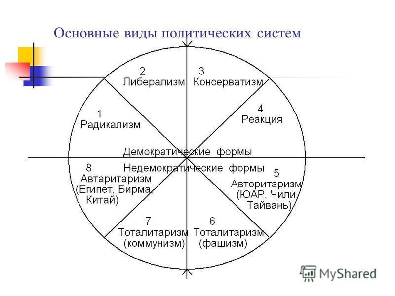 Основные виды политических систем