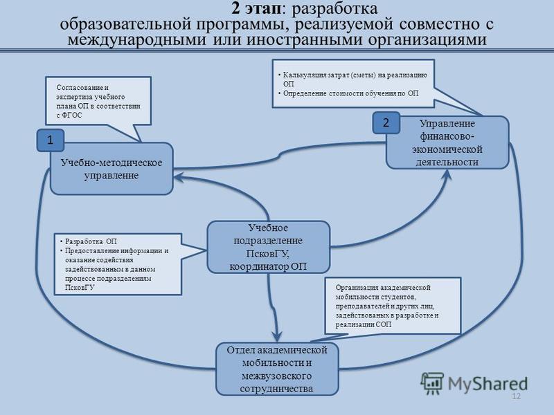 2 этап: разработка образовательной программы, реализуемой совместно с международными или иностранными организациями Учебное подразделение ПсковГУ, координатор ОП Разработка ОП Предоставление информации и оказание содействия задействованным в данном п
