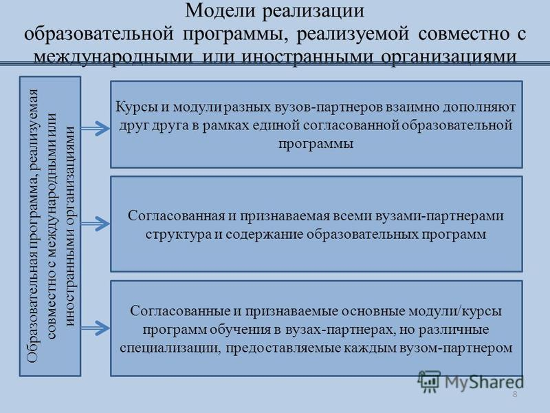 Модели реализации образовательной программы, реализуемой совместно с международными или иностранными организациями Образовательная программа, реализуемая совместно с международными или иностранными организациями Курсы и модули разных вузов-партнеров