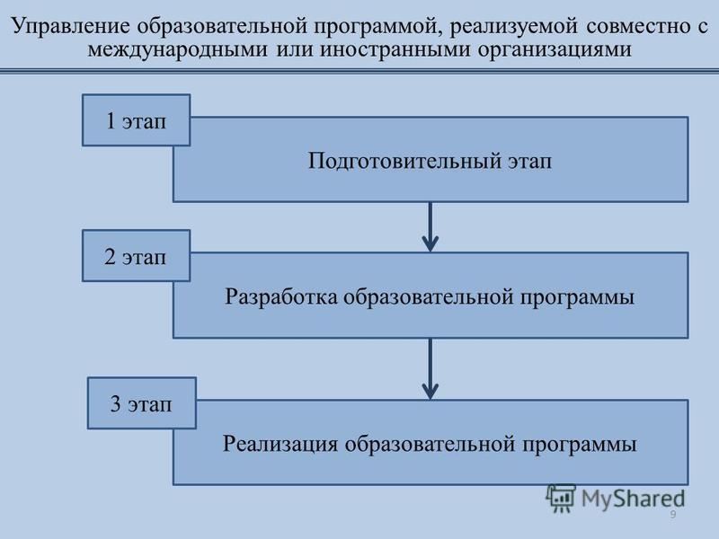 Управление образовательной программой, реализуемой совместно с международными или иностранными организациями Реализация образовательной программы Разработка образовательной программы Подготовительный этап 2 этап 1 этап 3 этап 9