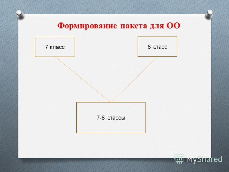 7 класс 7-8 классы 8 класс Формирование пакета для ОО
