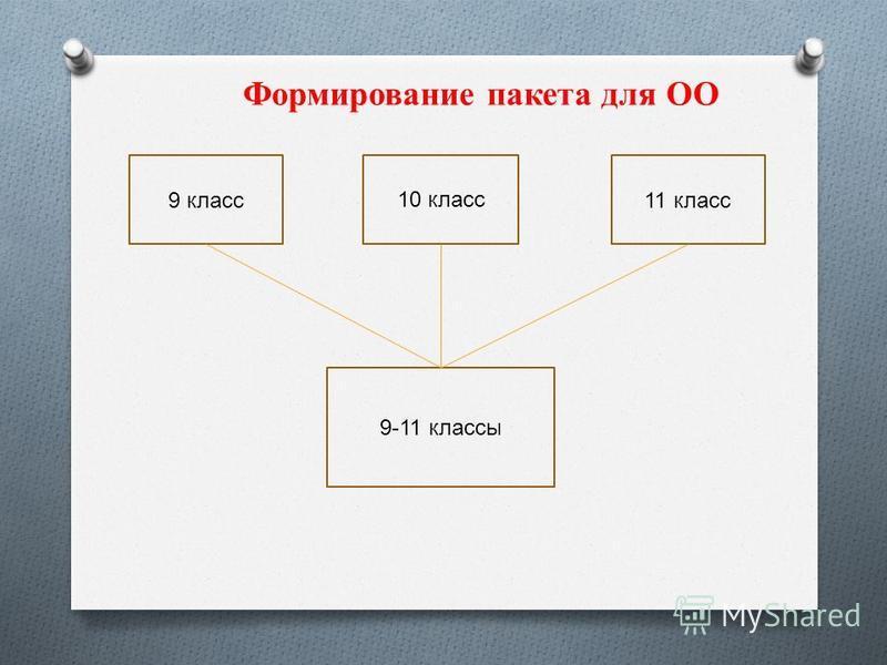 10 класс 11 класс 9-11 классы Формирование пакета для ОО 9 класс