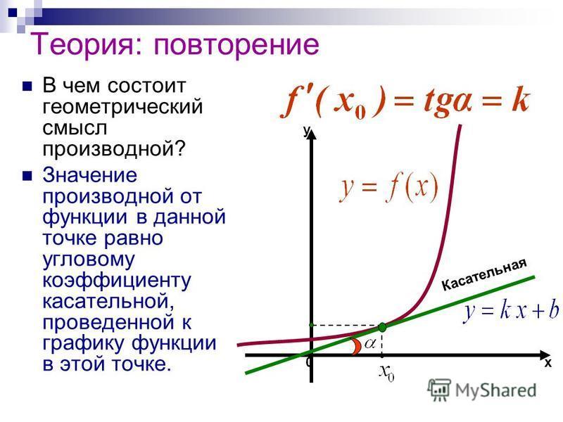 Теория: повторение В чем состоит геометрический смысл производной? Значение производной от функции в данной точке равно угловому коэффициенту касательной, проведенной к графику функции в этой точке. х y Касательная 0