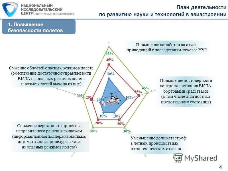 План деятельности по развитию науки и технологий в авиастроении 4 1. Повышение безопасности полетов