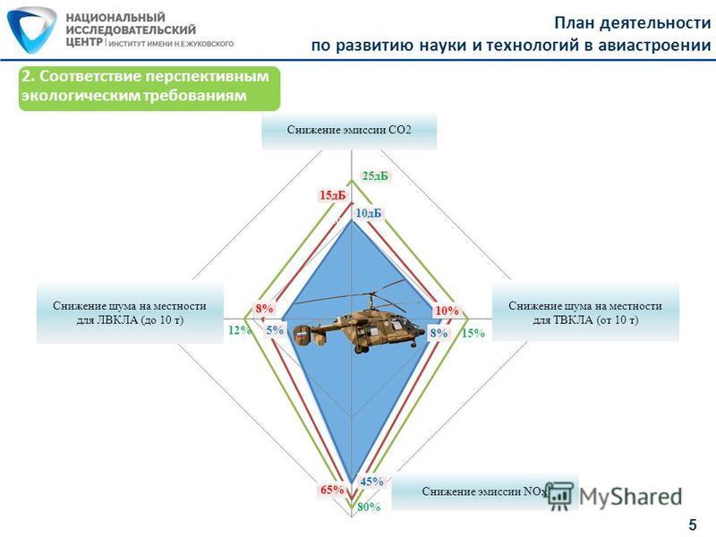 План деятельности по развитию науки и технологий в авиастроении 5 2. Соответствие перспективным экологическим требованиям