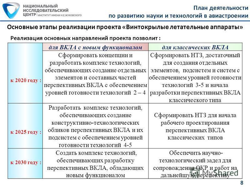 План деятельности по развитию науки и технологий в авиастроении 8 Основные этапы реализации проекта «Винтокрылые летательные аппараты» к 2020 году : для ВКЛА с новым функционалом для классических ВКЛА Сформировать концепции и разработать комплекс тех
