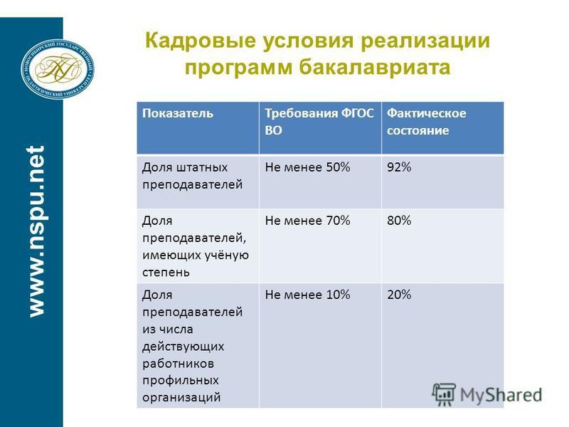 www.nspu.net Кадровые условия реализации программ бакалавриата Показатель Требования ФГОС ВО Фактическое состояние Доля штатных преподавателей Не менее 50%92% Доля преподавателей, имеющих учёную степень Не менее 70%80% Доля преподавателей из числа де
