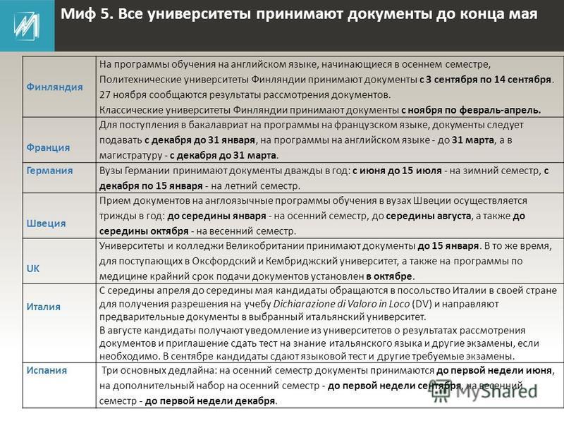 Миф 5. Все университеты принимают документы до конца мая Финляндия На программы обучения на английском языке, начинающиеся в осеннем семестре, Политехнические университеты Финляндии принимают документы с 3 сентября по 14 сентября. 27 ноября сообщаютс