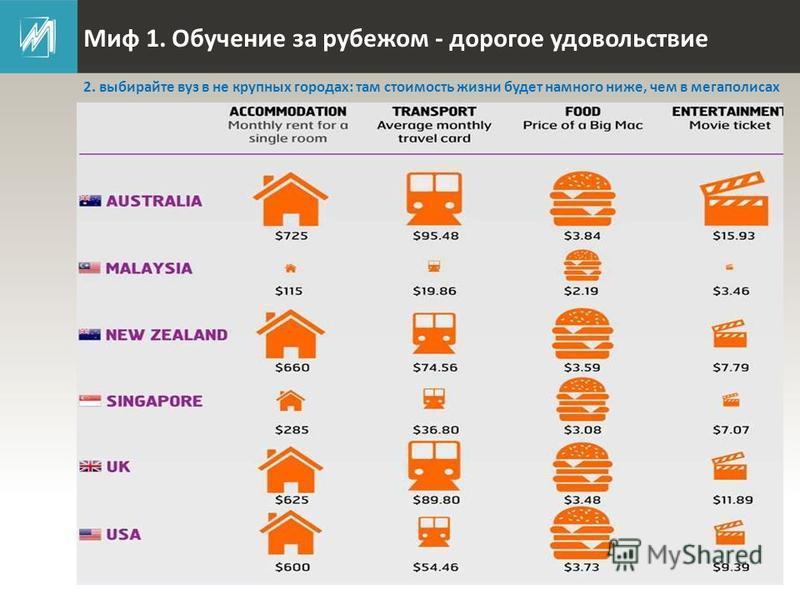 Миф 1. Обучение за рубежом - дорогое удовольствие 2. выбирайте вуз в не крупных городах: там стоимость жизни будет намного ниже, чем в мегаполисах