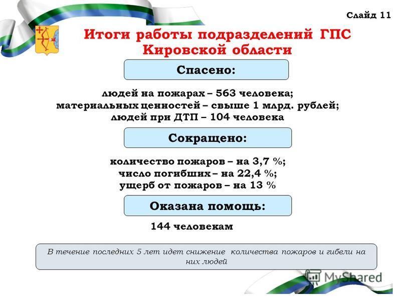 Администрация Правительства Кировской области Слайд 11 Итоги работы подразделений ГПС Кировской области В течение последних 5 лет идет снижение количества пожаров и гибели на них людей Сокращено: количество пожаров – на 3,7 %; число погибших – на 22,