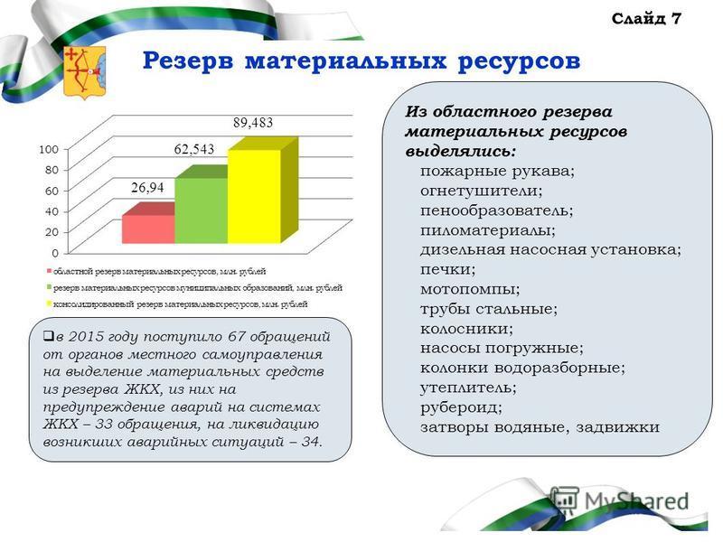 Администрация Правительства Кировской области Слайд 7 Резерв материальных ресурсов в 2015 году поступило 67 обращений от органов местного самоуправления на выделение материальных средств из резерва ЖКХ, из них на предупреждение аварий на системах ЖКХ