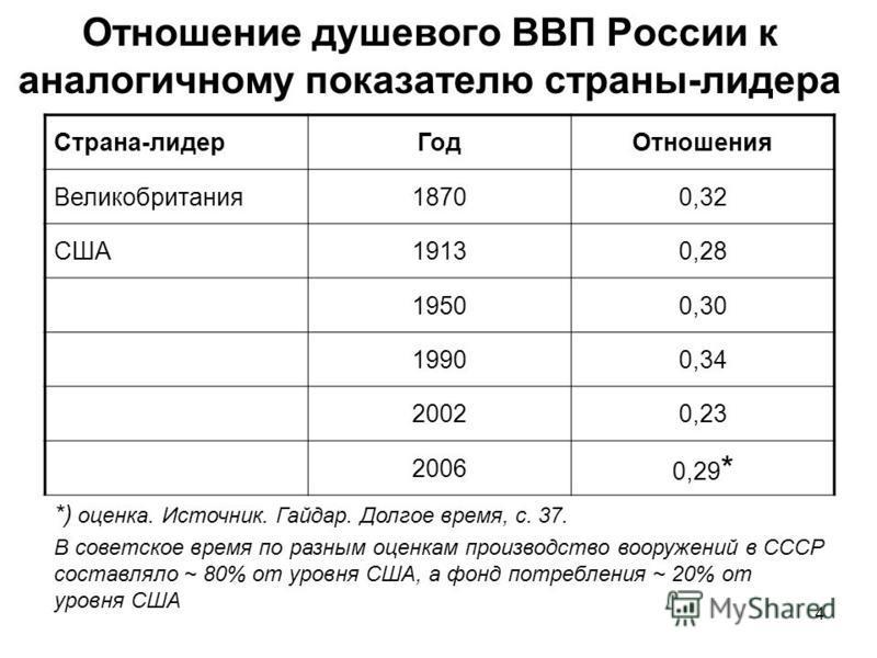 Отношение душевого ВВП России к аналогичному показателю страны-лидера Страна-лидер ГодОтношения Великобритания 18700,32 США19130,28 19500,30 19900,34 20020,23 2006 0,29 * *) оценка. Источник. Гайдар. Долгое время, с. 37. В советское время по разным о