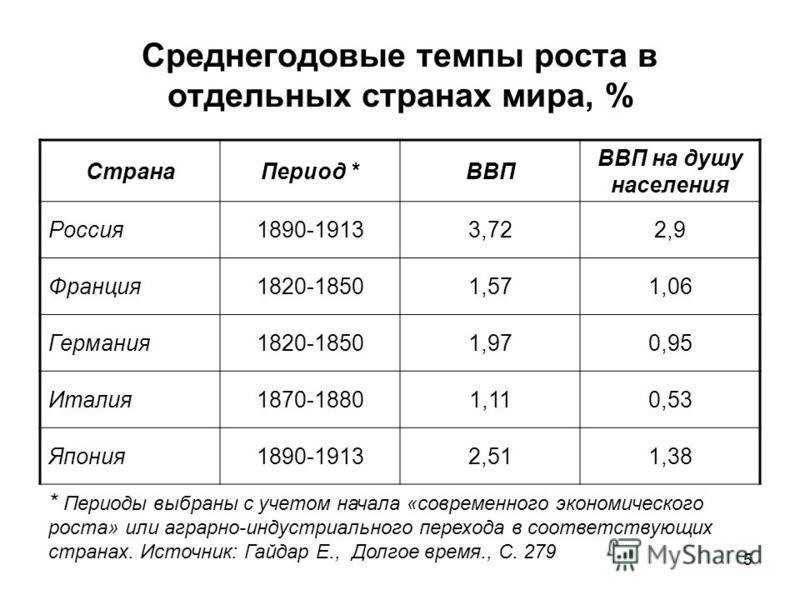 Среднегодовые темпы роста в отдельных странах мира, % Страна Период *ВВП ВВП на душу населения Россия 1890-19133,722,9 Франция 1820-18501,571,06 Германия 1820-18501,970,95 Италия 1870-18801,110,53 Япония 1890-19132,511,38 * Периоды выбраны с учетом н