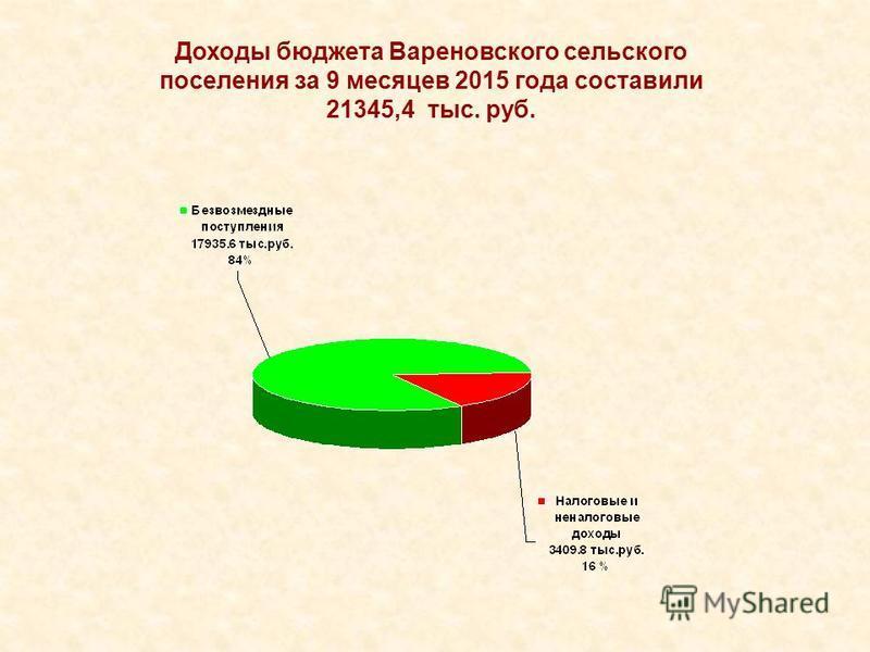 Доходы бюджета Вареновского сельского поселения за 9 месяцев 2015 года составили 21345,4 тыс. руб.
