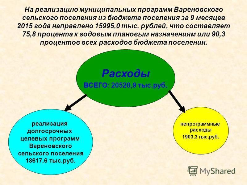 На реализацию муниципальных программ Вареновского сельского поселения из бюджета поселения за 9 месяцев 2015 года направлено 15995,0 тыс. рублей, что составляет 75,8 процента к годовым плановым назначениям или 90,3 процентов всех расходов бюджета пос