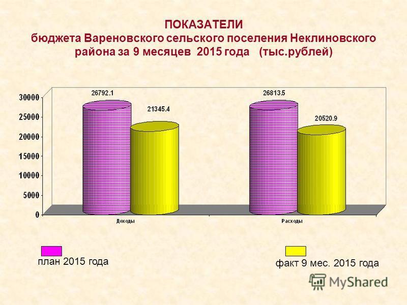 ПОКАЗАТЕЛИ бюджета Вареновского сельского поселения Неклиновского района за 9 месяцев 2015 года (тыс.рублей) план 2015 года факт 9 мес. 2015 года