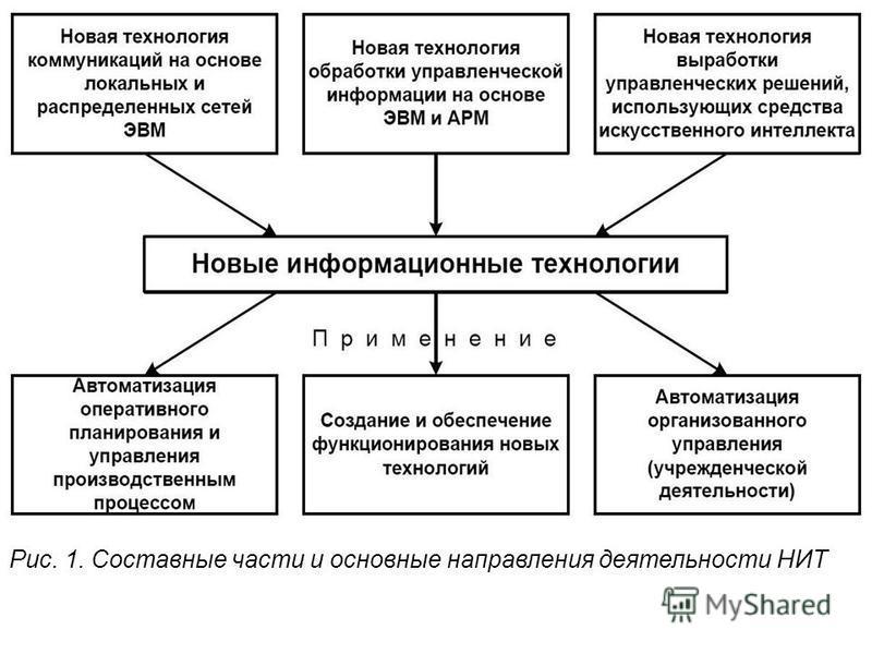 Рис. 1. Составные части и основные направления деятельности НИТ