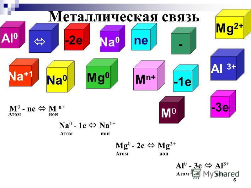5 Al 0 Na 0 Al 3+ M0M0 Mg 2+ Mg 0 M n+ Na 0 Na +1 - ne Металлическая связь -1e -2e -3e M 0 - ne M n+ Атом ион Na 0 - 1e Na 1+ Атом ион Mg 0 - 2e Mg 2+ Атом ион Al 0 - 3e Al 3+ Атом ион
