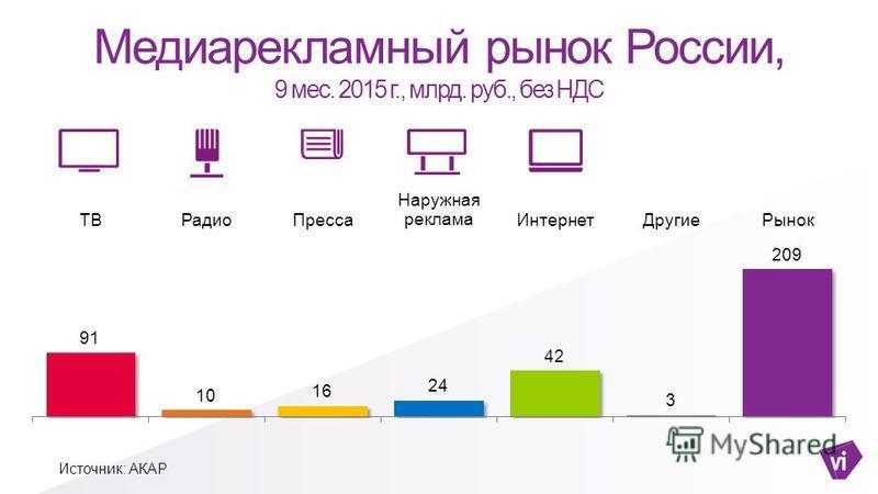 Медиарекламный рынок России, 9 мес. 2015 г., млрд. руб., без НДС Источник: АКАР