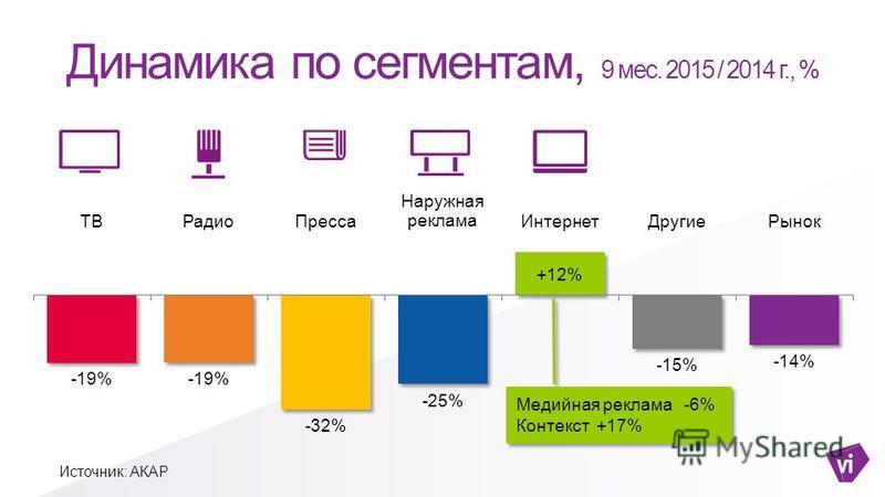 Динамика по сегментам, 9 мес. 2015 / 2014 г., % Источник: АКАР Медийная реклама -6% Контекст +17% Медийная реклама -6% Контекст +17%