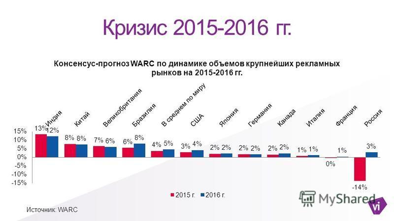 Кризис 2015-2016 гг. Источник: WARC