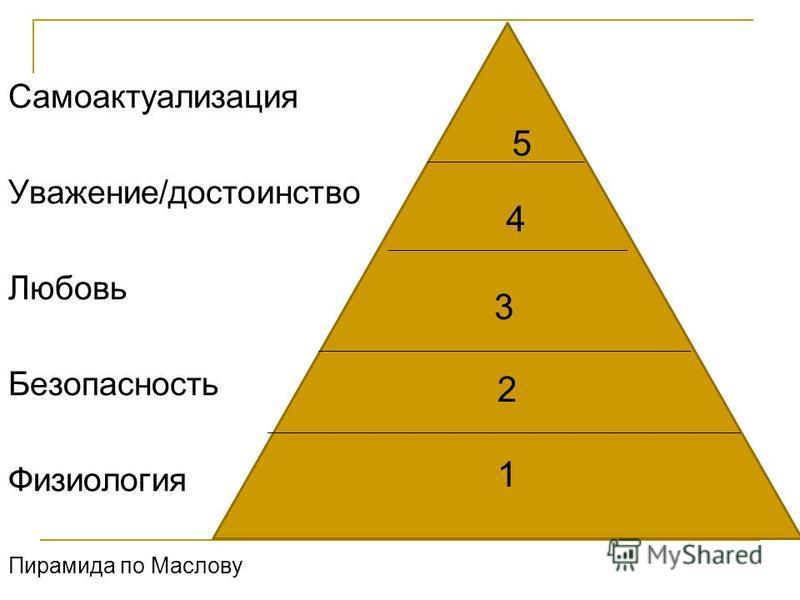 Самоактуализация Уважение/достоинство Любовь Безопасность Физиология Пирамида по Маслову 2121 3 4 5