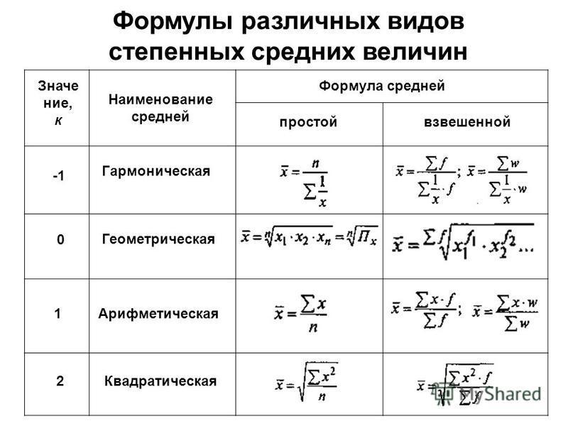 Формулы различных видов степенных средних величин Гармоническая Геометрическая Арифметическая Квадратическая Значение, к Наименование средней Формула средней простой взвешенной 0 1 2