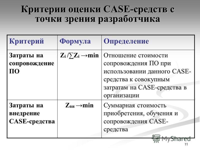 11 Критерии оценки CASE-средств с точки зрения разработчика Критерий ФормулаОпределение Затраты на сопровождение ПО Z i /Z i min Отношение стоимости сопровождения ПО при использовании данного CASE- средства к совокупным затратам на CASE-средства в ор