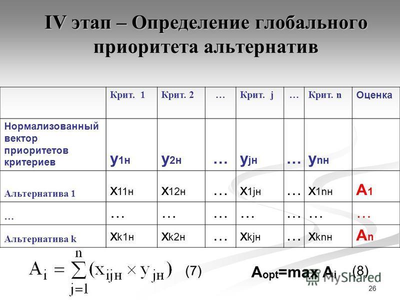 26 IV этап – Определение глобального приоритета альтернатив Крит. 1Крит. 2…Крит. j…Крит. n Оценка Нормализованный вектор приоритетов критериев y 1 н y 2 н …y jн …y ан Альтернатива 1 x 11 н x 12 н …x 1jн …x 1ан A1A1 … ………………… Альтернатива k x k1 н x k