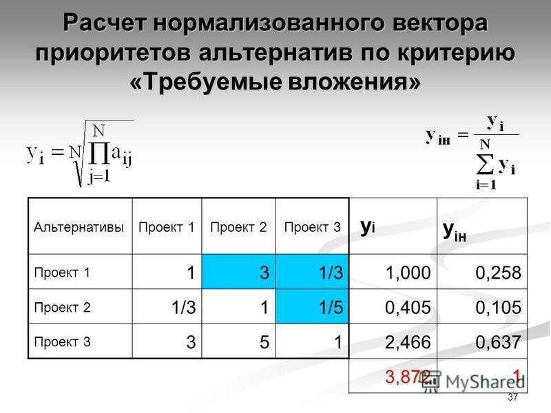37 Расчет нормализованного вектора приоритетов альтернатив по критерию «Требуемые вложения» Альтернативы Проект 1Проект 2Проект 3 yi yi y iн Проект 1 13 1/31,0000,258 Проект 2 1/31 1/50,4050,105 Проект 3 3512,4660,637 3,8721