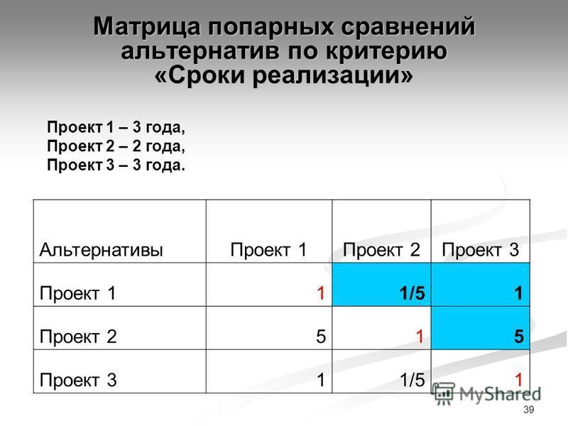 39 Матрица попарных сравнений альтернатив по критерию «Сроки реализации» Проект 1 – 3 года, Проект 2 – 2 года, Проект 3 – 3 года. Альтернативы Проект 1Проект 2Проект 3 Проект 111/5 1 Проект 2 515 Проект 311/51