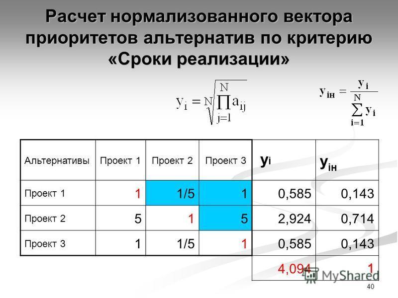 40 Расчет нормализованного вектора приоритетов альтернатив по критерию «Сроки реализации» Альтернативы Проект 1Проект 2Проект 3 yi yi y iн Проект 1 11/5 10,5850,143 Проект 2 51 52,9240,714 Проект 3 11/510,5850,143 4,0941