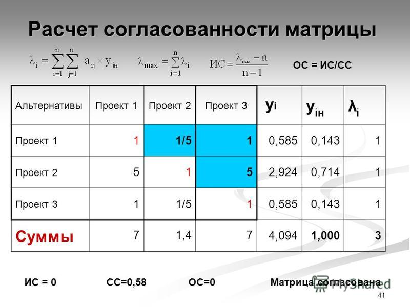 41 Расчет согласованности матрицы Альтернативы Проект 1Проект 2Проект 3 yi yi y iн λiλi Проект 1 11/5 10,5850,1431 Проект 2 5152,9240,7141 Проект 3 11/510,5850,1431 Суммы 71,474,0941,0003 ОС = ИС/СС ИС = 0СС=0,58ОС=0Матрица согласована