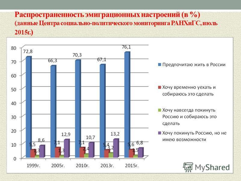 Распространенность эмиграционных настроений (в %) (данные Центра социально-политического мониторинга РАНХиГС, июль 2015 г. )