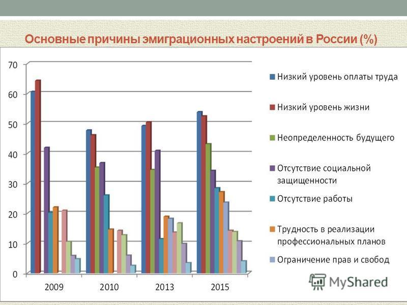 Основные причины эмиграционных настроений в России (%)