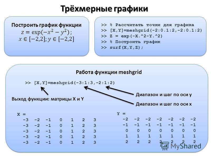 Трёхмерные графики >> % Рассчитать точки для графика >> [X,Y]=meshgrid(-2:0.1:2,-2:0.1:2) >> Z = exp(-X.^2-Y.^2) >> % Построить график >> surf(X,Y,Z); Работа функции meshgrid X = -3 -2 -1 0 1 2 3 Y = -2 -2 -2 -2 -2 -2 -2 -1 -1 -1 -1 -1 -1 -1 0 0 0 0