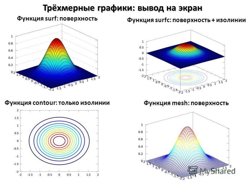 Трёхмерные графики: вывод на экран Функция surf: поверхность Функция contour: только изолинии Функция surfc: поверхность + изолинии Функция mesh: поверхность